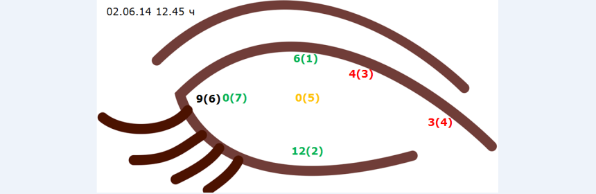 Карта глазных точек