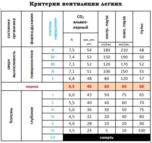 Таблица Бутейко